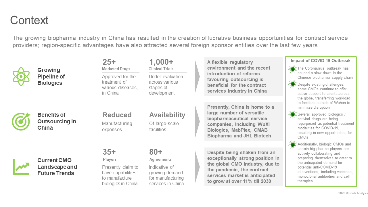 China-Biopharmaceutical-Contract-Manufacturing-Context