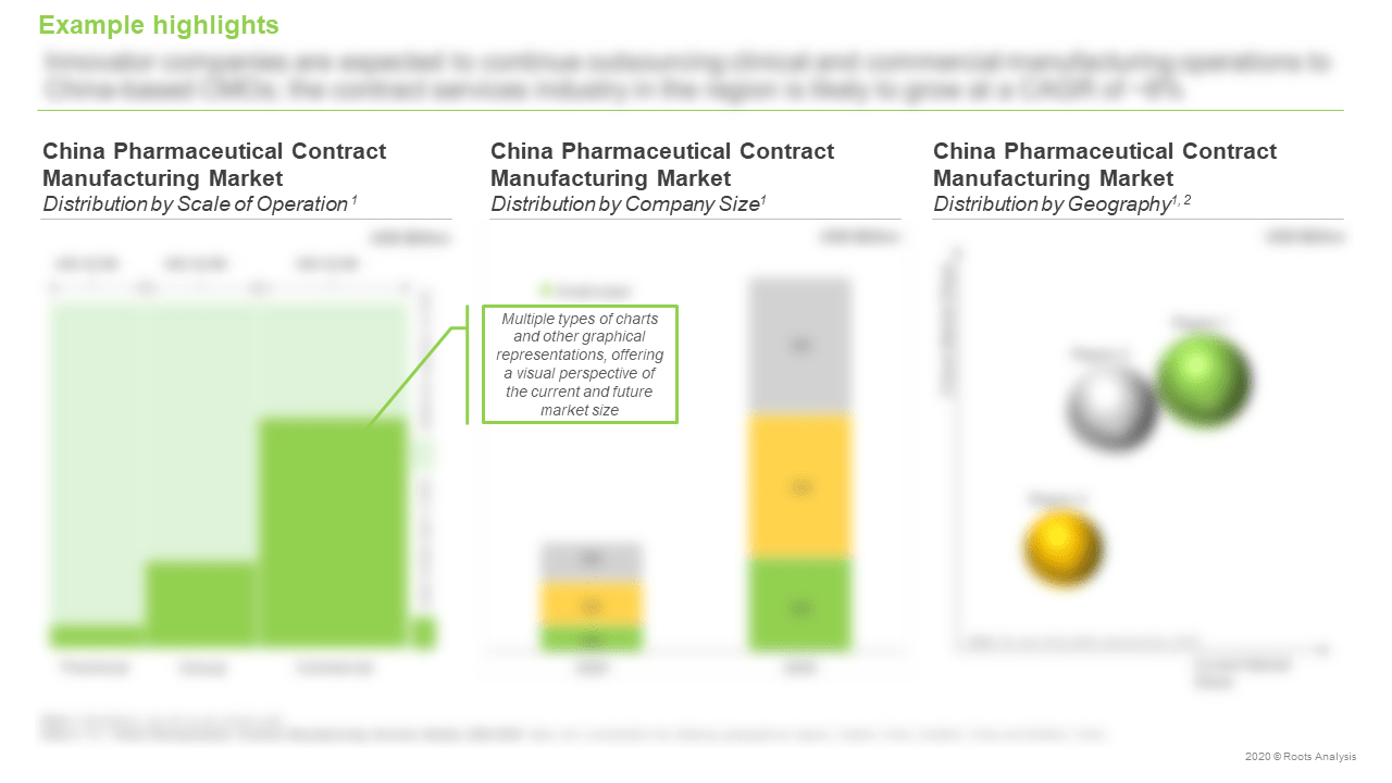 China-Pharmaceutical-Contract-Manufacturing-Services-Market-Distribution-by-Scale-of-Operation