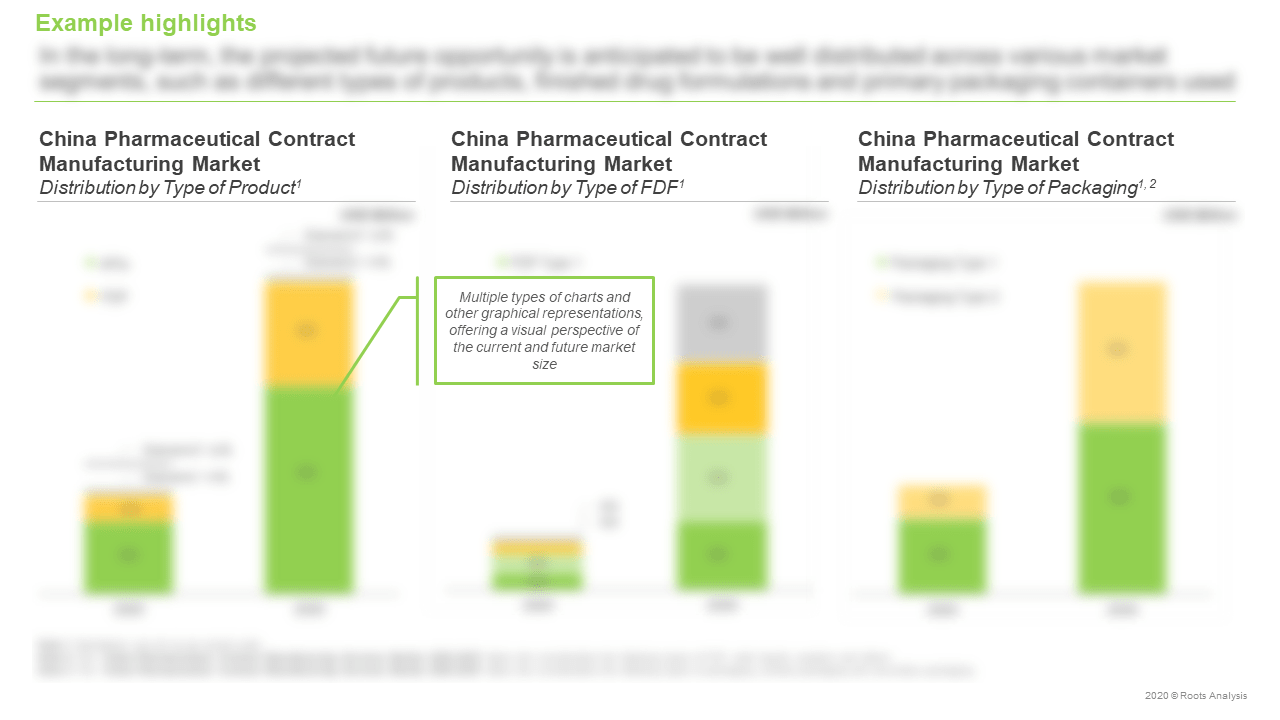 China-Pharmaceutical-Contract-Manufacturing-Services-Market-Distribution-by-Type-of-Product