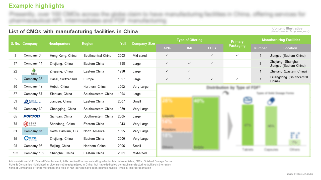 China-Pharmaceutical-Contract-Manufacturing-Services-Market-List-of-CMOs