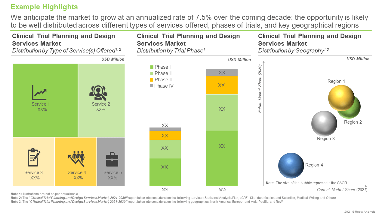 Clinical-Trial-Planning-and-Design-Services-Market-Future-Opportunity