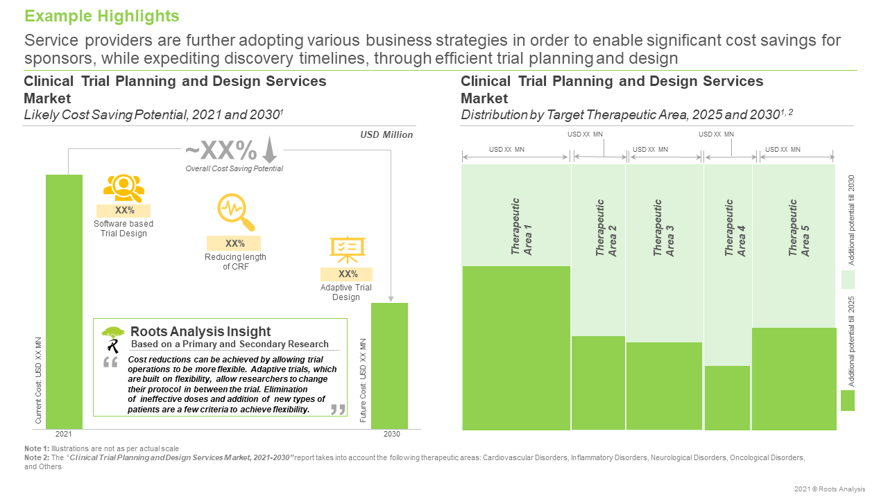 Clinical-Trial-Planning-and-Design-Services-Market-Various-Business-Strategies