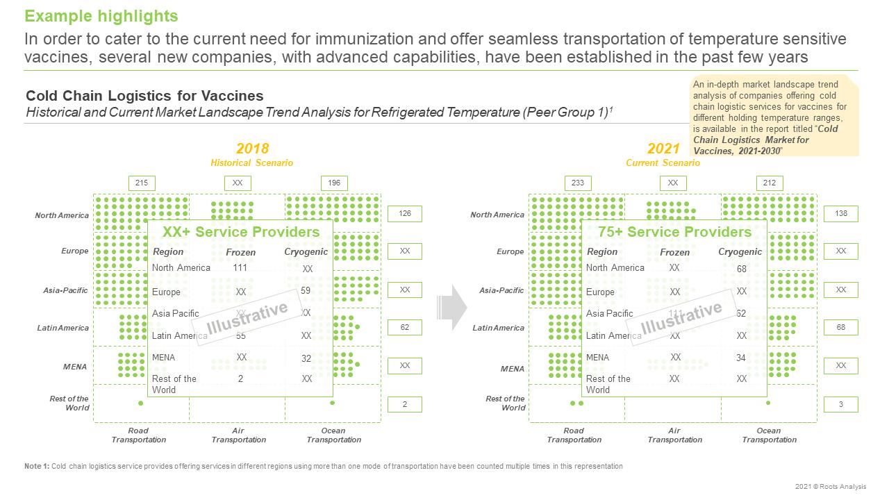 Cold-Chain-Logistics-for-Vaccines-Market-Current-Market-Landscape