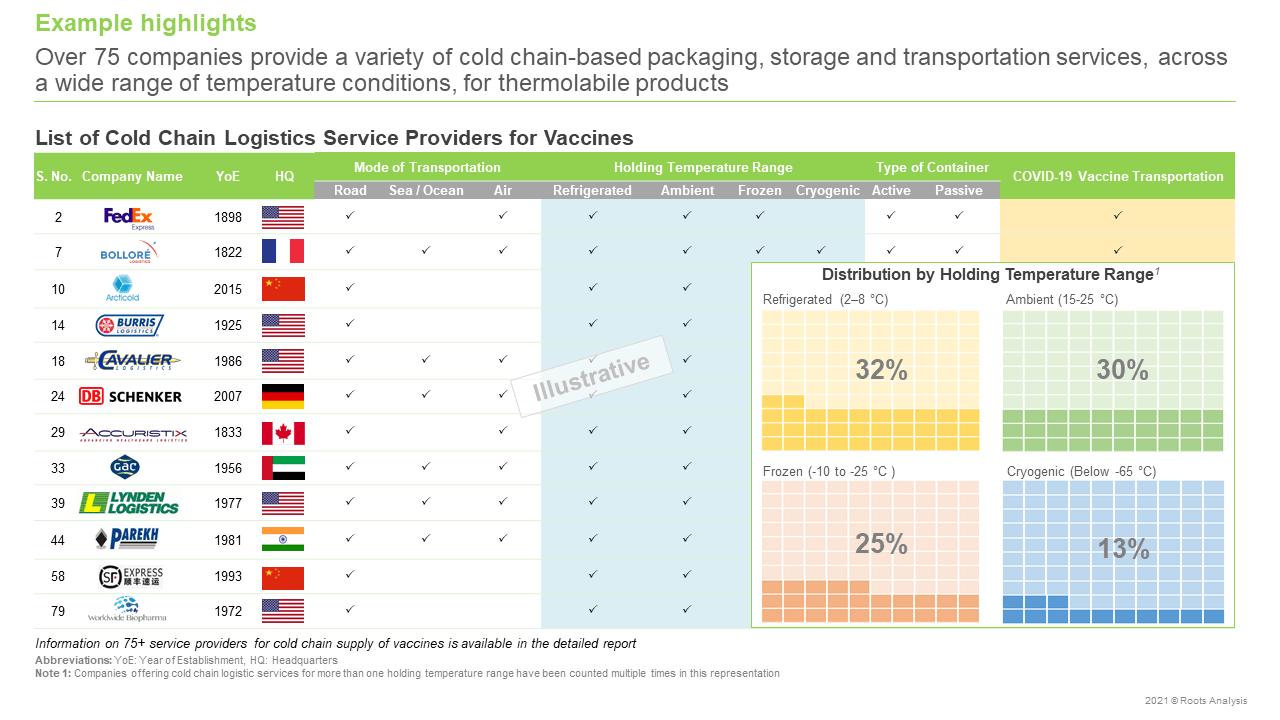 Cold-Chain-Logistics-for-Vaccines-Market-Service-providers