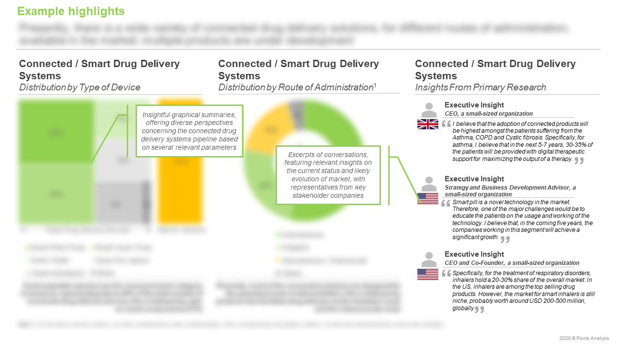 Connected-Drug-Delivery-Systems-Market-Distribution-by-Type-of-Device