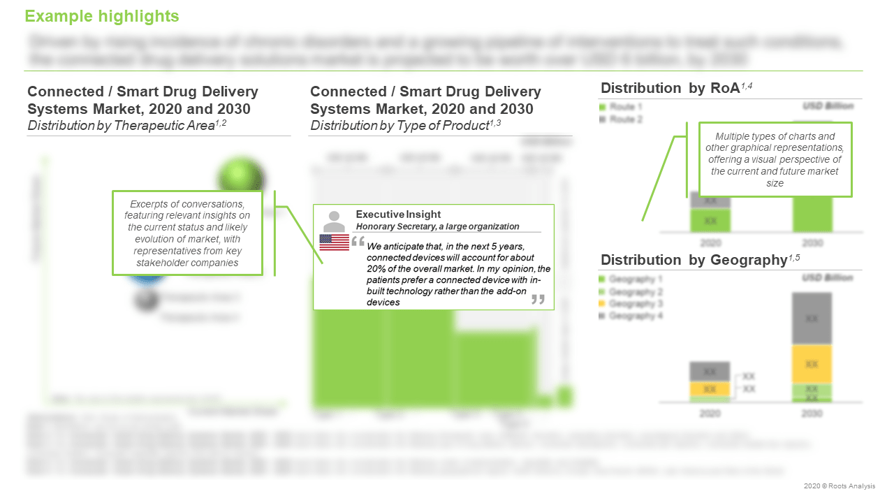 Connected-Drug-Delivery-Systems-Market-Distribution-by-Type-of-Product