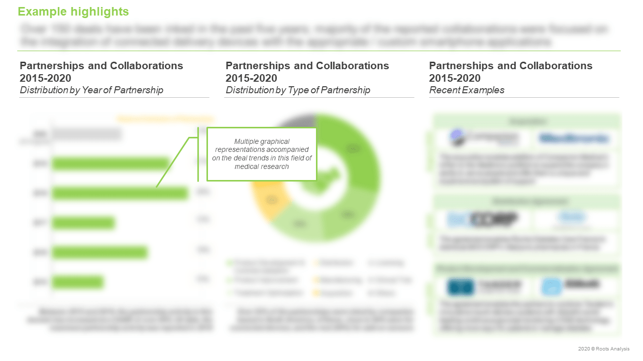 Connected-Drug-Delivery-Systems-Market-Distribution-by-Year-of-Partnership