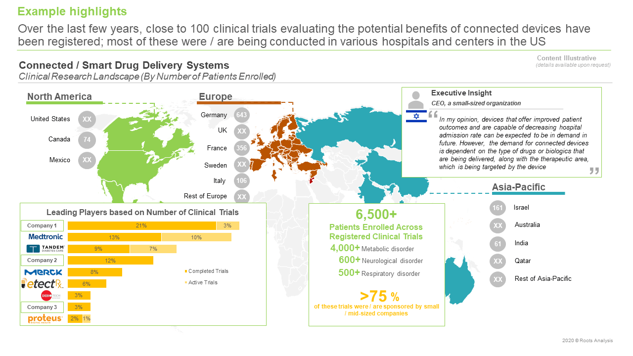 Connected-Smart-Drug-Delivery-Systems-Market-Clinical-Research-Landscape