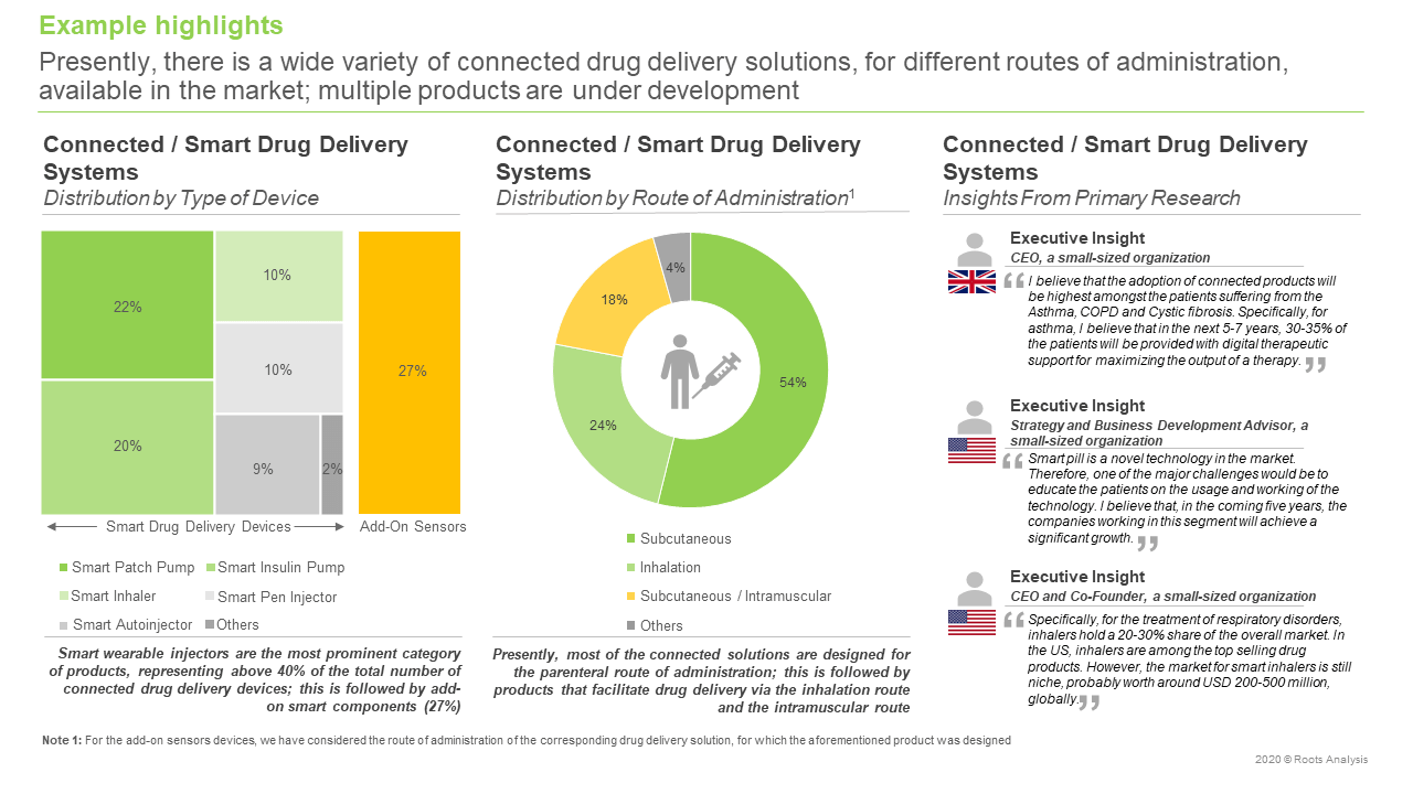 Connected-Smart-Drug-Delivery-Systems-Market-Distribution-by-Type-of-Device