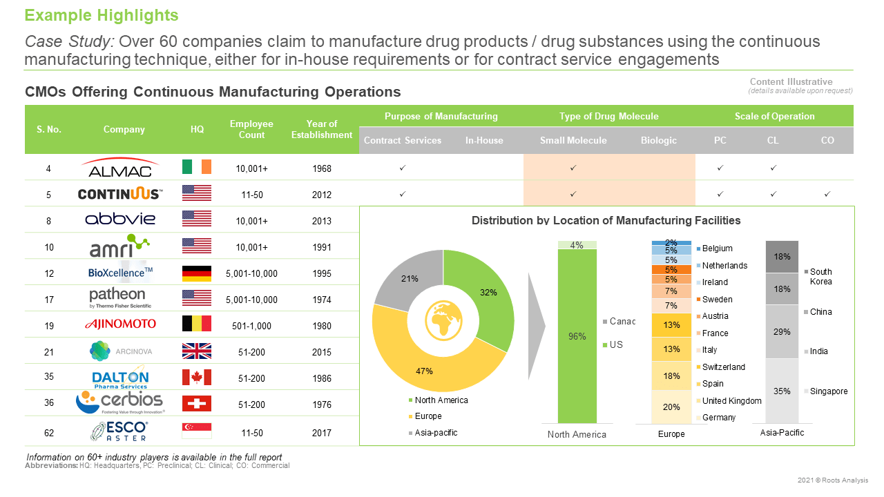 Continuous-Manufacturing-Equipment-Providers-Market-Manufacturing-Operations
