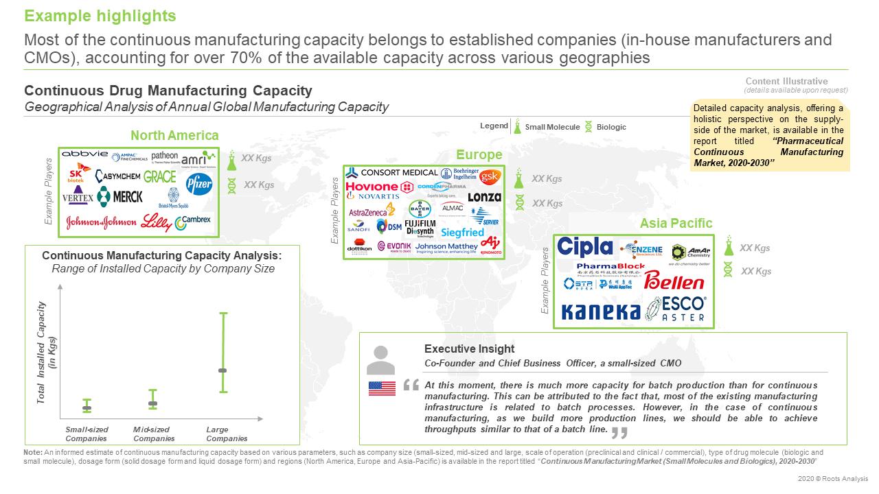 Continuous-Manufacturing-Market-Capacity