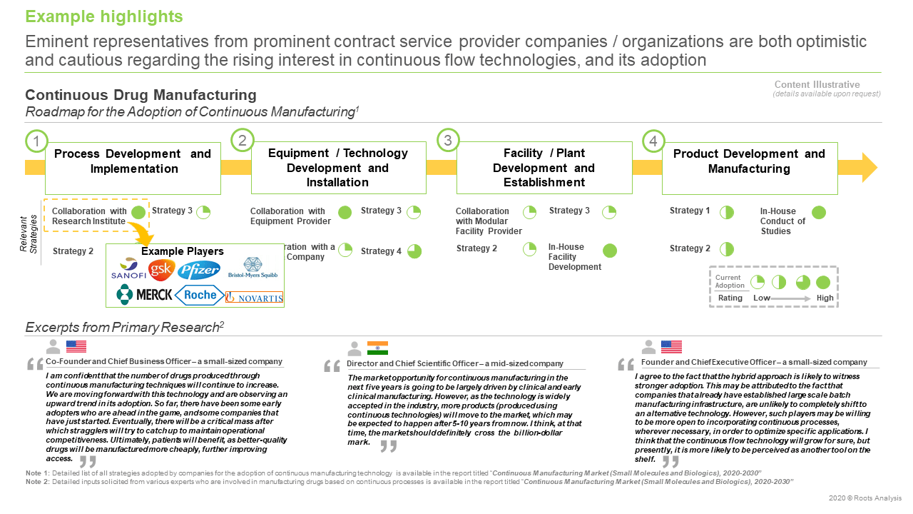 Continuous-Manufacturing-Market-Drug-Manufacturing