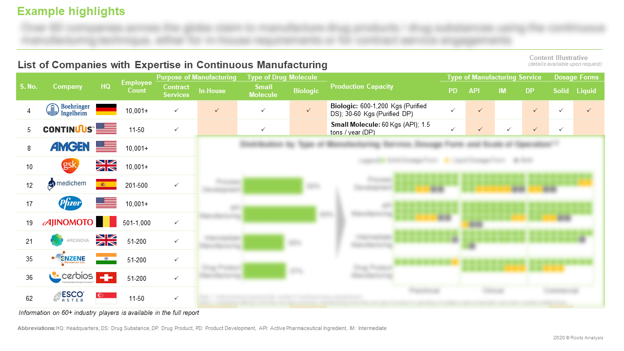 Continuous-Manufacturing-Market-Expertise-in-Continuous-Manufacturing
