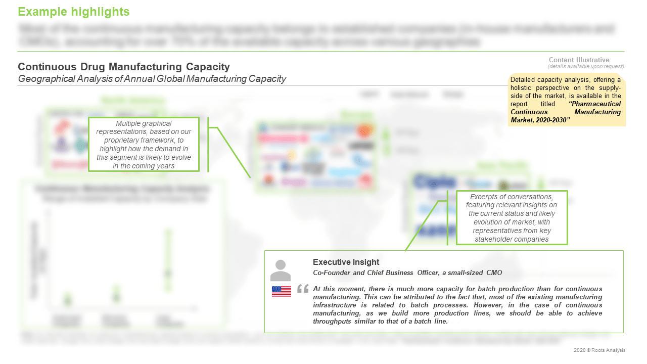 Continuous-Manufacturing-Market-Manufacturing-Capacity