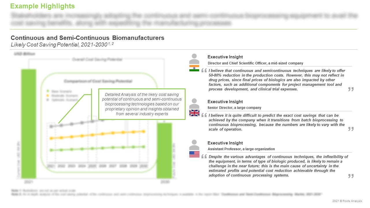 Continuous-and-Semi-Continuous-Bioprocessing-Market-Biomanufacturers