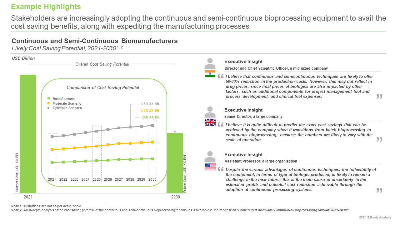 Continuous-and-Semi-Continuous-Bioprocessing-Market-Cost-Saving-Potential