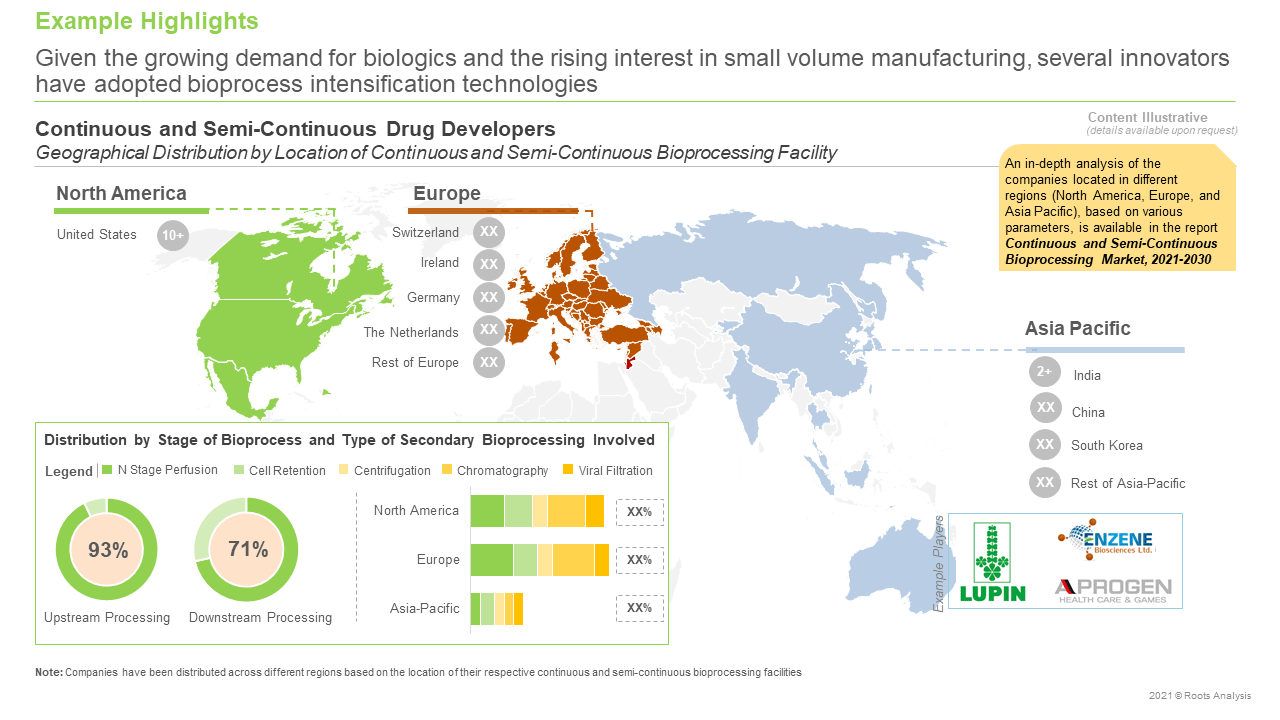 Continuous-and-Semi-Continuous-Bioprocessing-Market-Distribution-by-Stage-of-BioProcess