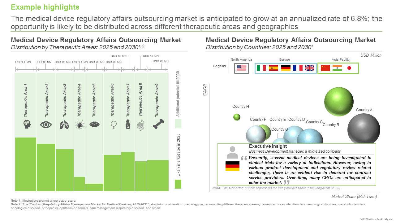 Contract Regulatory Affairs Management Market for Medical Devices, 2019-2030-Outsourcing Market