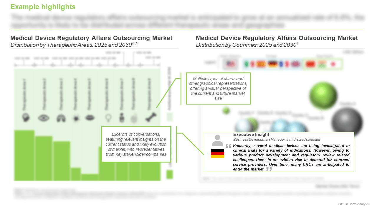 Contract-Regulatory-Affairs-Management-Market-Outsourcing-Market