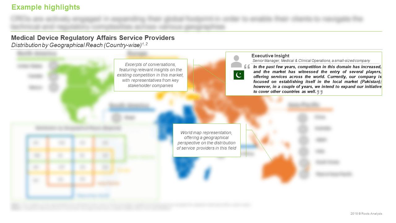 Contract-Regulatory-Affairs-Management-Market-Service-Providers
