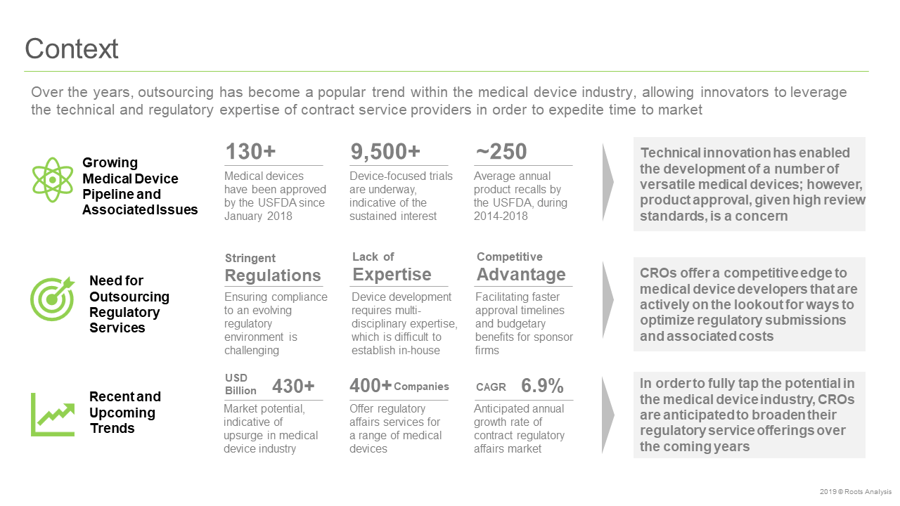 Contract-Regulatory-Affairs-Management-Market-for-Medical-Devices-Context