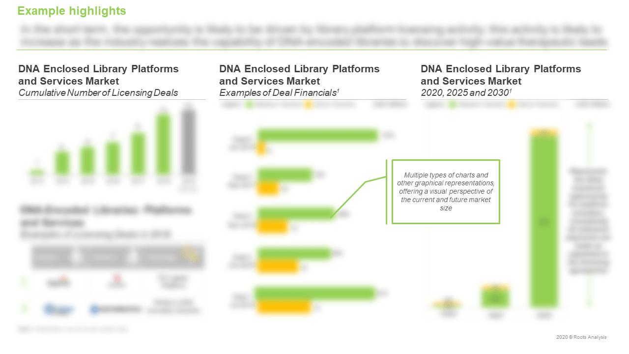 DNA-Encoded-Libraries-Platforms-and-Services-Market-Cumulative-Number-of-Licensing-Deals