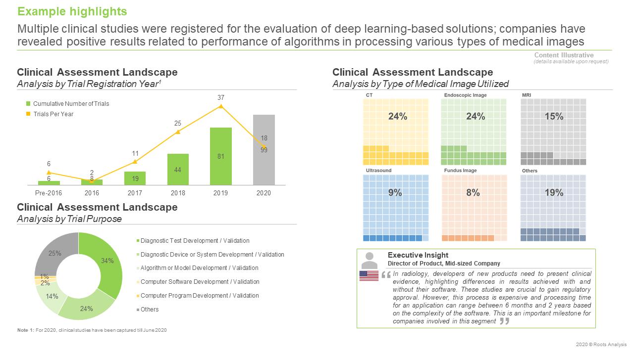 Deep-Learning-Market-Clinical-Assessment-Landscape