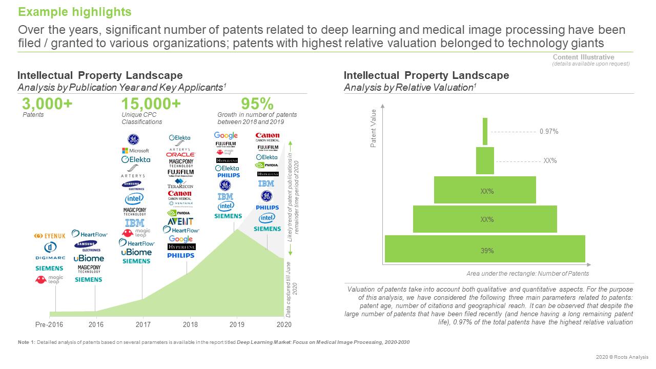 Deep-Learning-Market-Intellectual-Property-Landscape