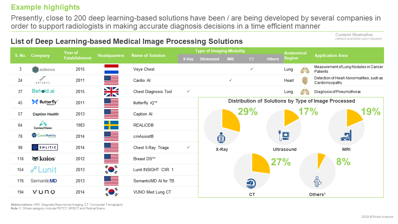 Deep-Learning-Market-List-of-deep-learning-based-Medical-Image-Processing-Solutions
