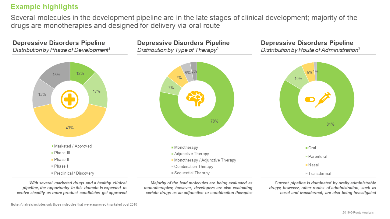 Depressive Disorders - Distribution by Phase of Development,Type of Therapy,Route of Administration