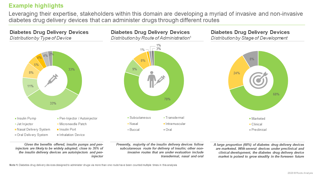 Diabetes-Drug-Delivery-Devices-Market-Distribution-by-Type-of-Device