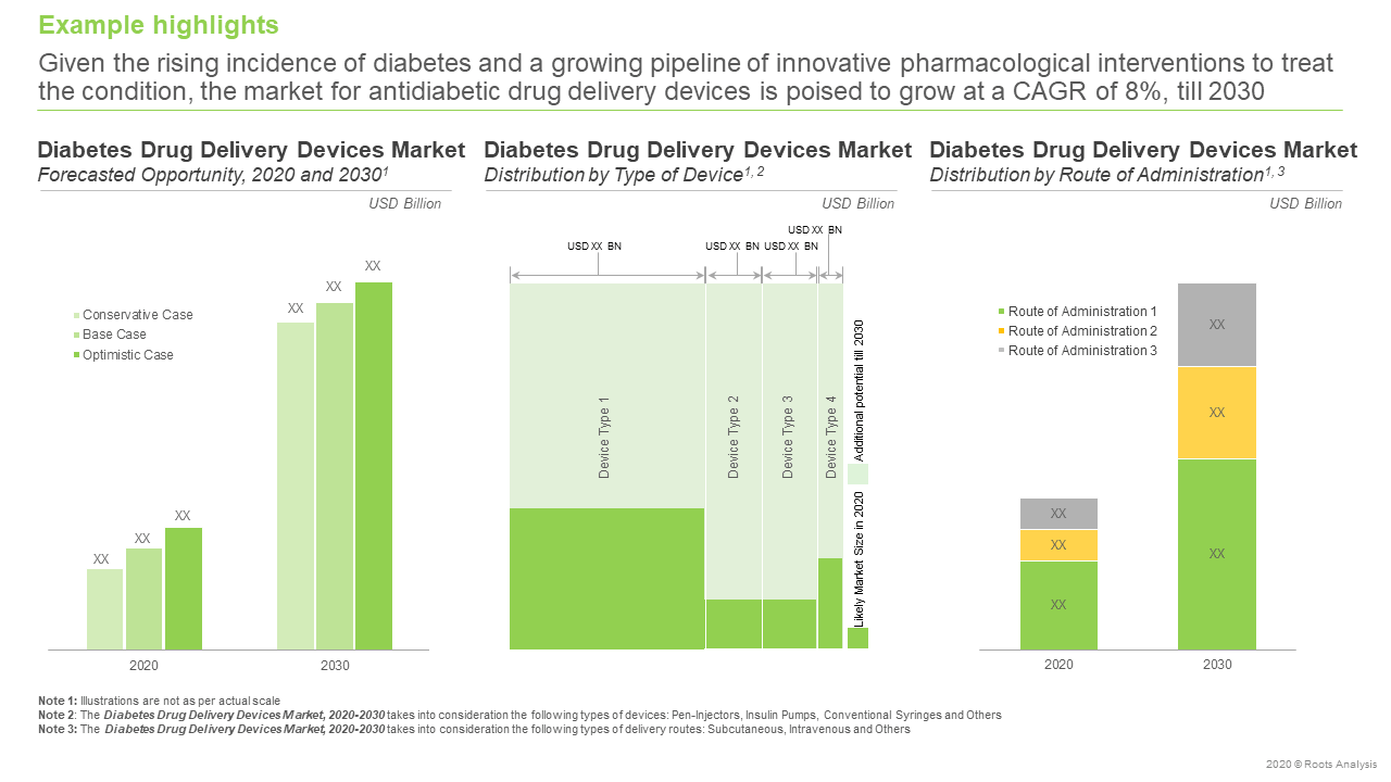Diabetes-Drug-Delivery-Devices-Market-Forecasted-Opportunity