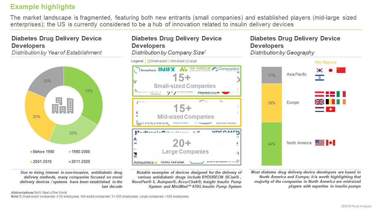 Diabetes-Drug-Delivery-Devices-Market-Landscape
