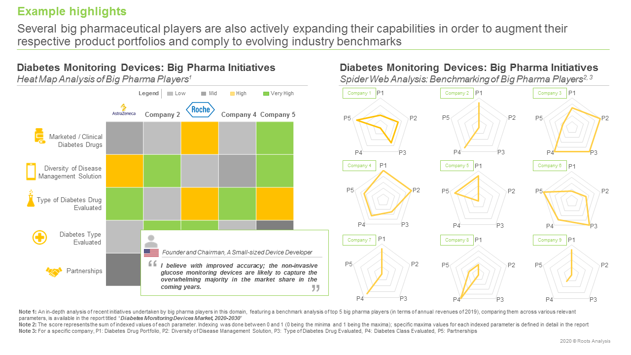 Diabetes-Monitoring-Devices-Market-Big-Pharma-Initiatives