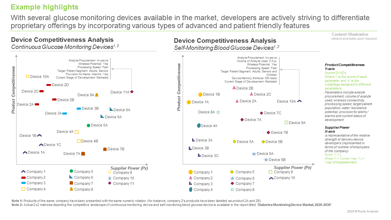Diabetes-Monitoring-Devices-Market-Comptetitiveness-Analysis