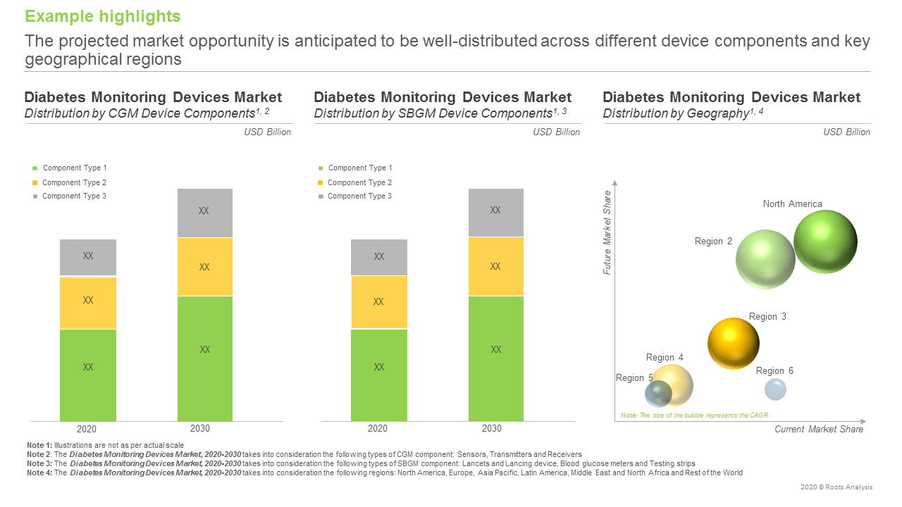Diabetes-Monitoring-Devices-Market-Distribution-by-Geography