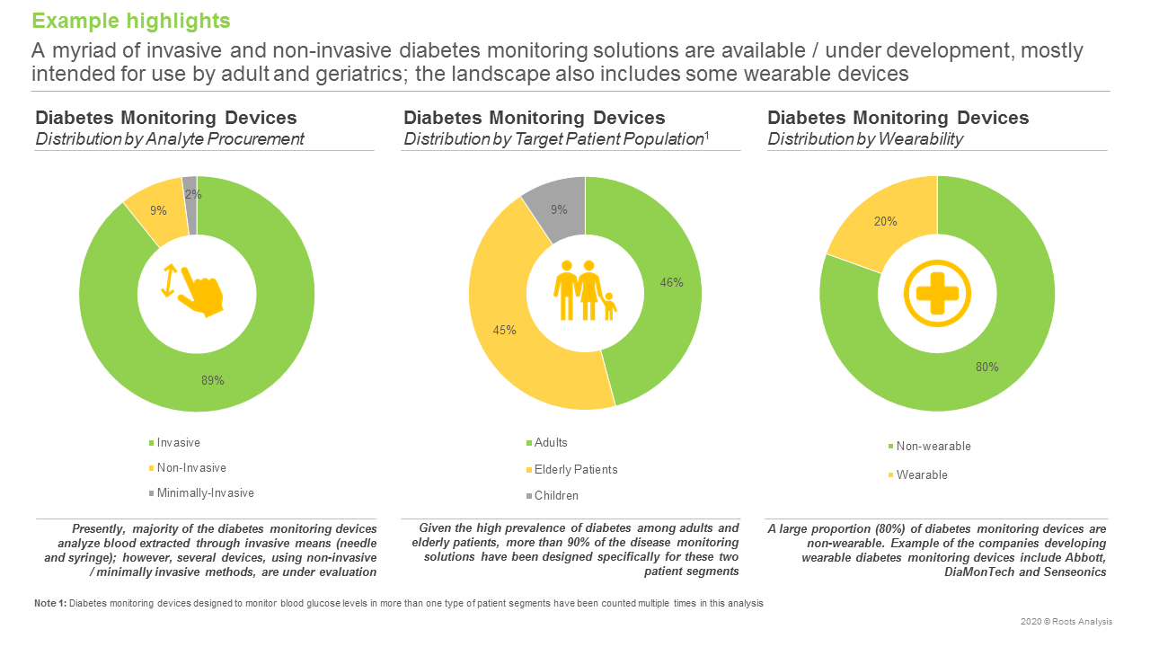 Diabetes-Monitoring-Devices-Market-Distribution