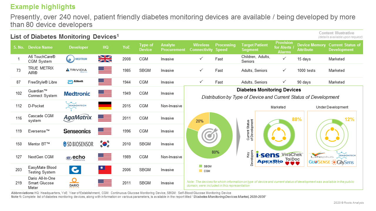 Diabetes-Monitoring-Devices-Market-List-of-Diabetes-Monitoring-Devices