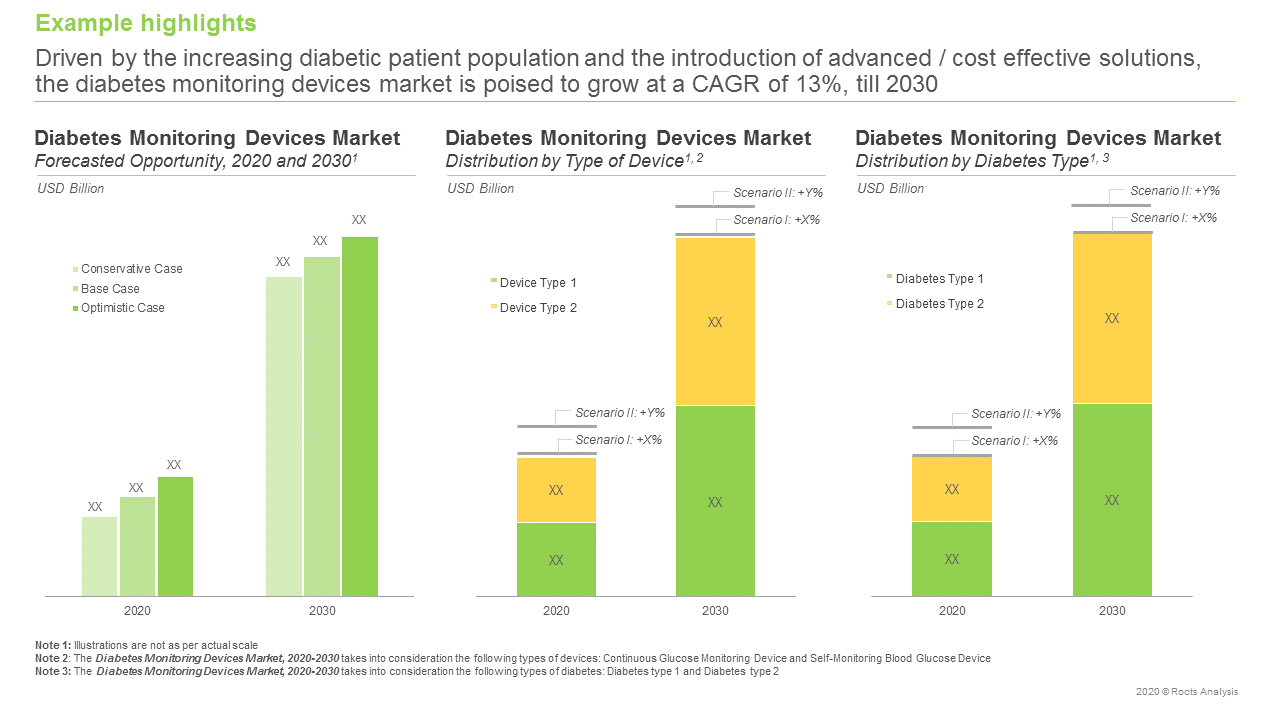 Diabetes-Monitoring-Devices-Market-Market-Forcast
