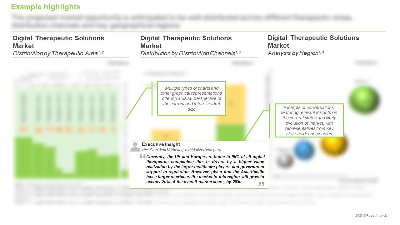 Digital-Health-Market-Analysis-by-Region