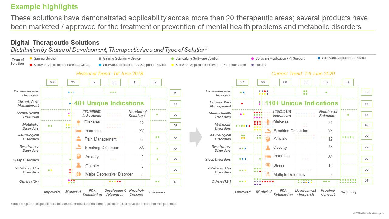 Digital-Health-Market-Distribution-by-Status-of-Development