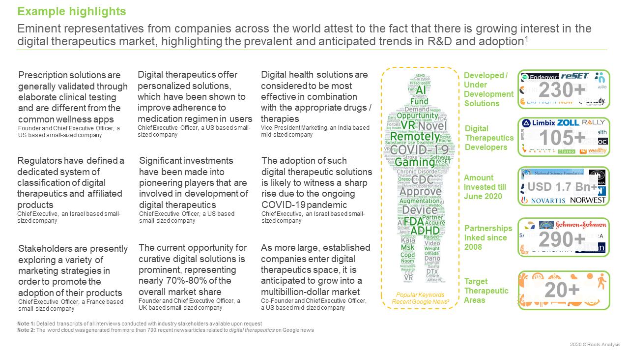 Digital-Health-Market-Example-highlight