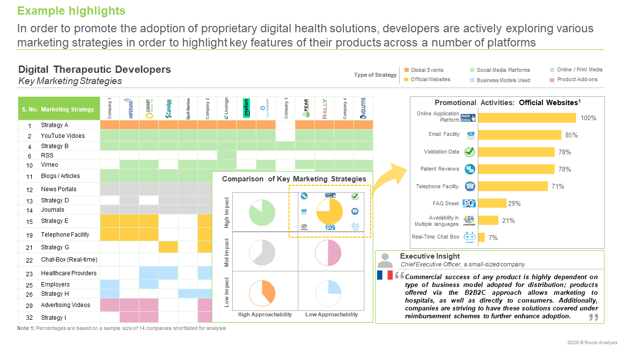 Digital-Health-Market-Key-Marketing-Strategies