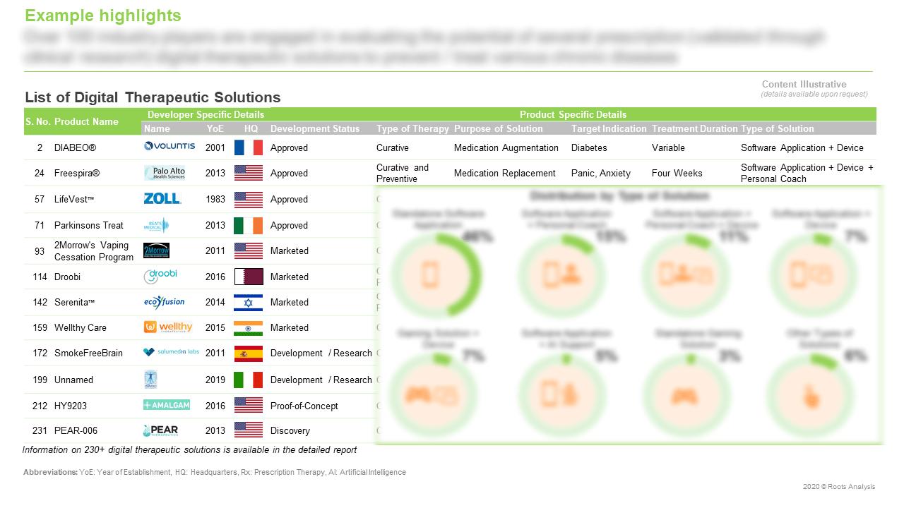 Digital-Health-Market-List-of-Digital-Therapeutic-Solutions