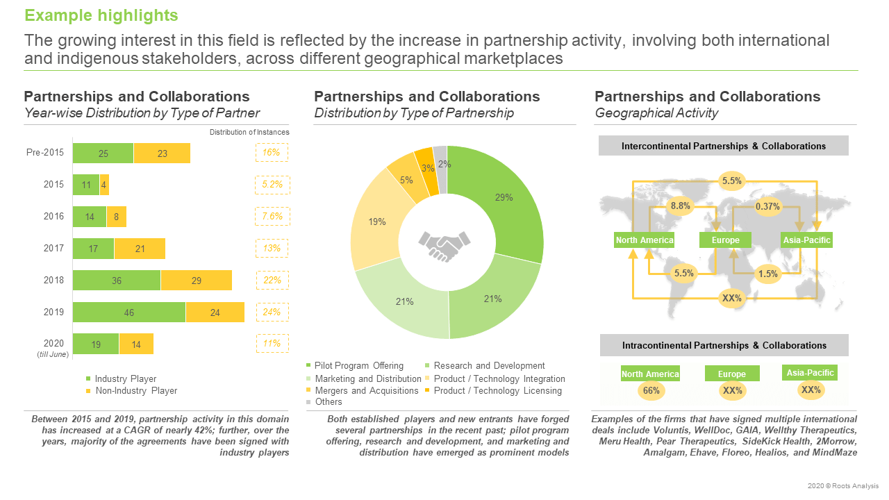 Digital-Health-Market-Partnerships-and-Collaborations