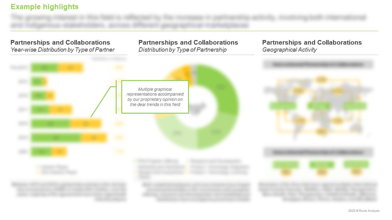 Digital-Health-Market-Partnerships-and-Collaborations