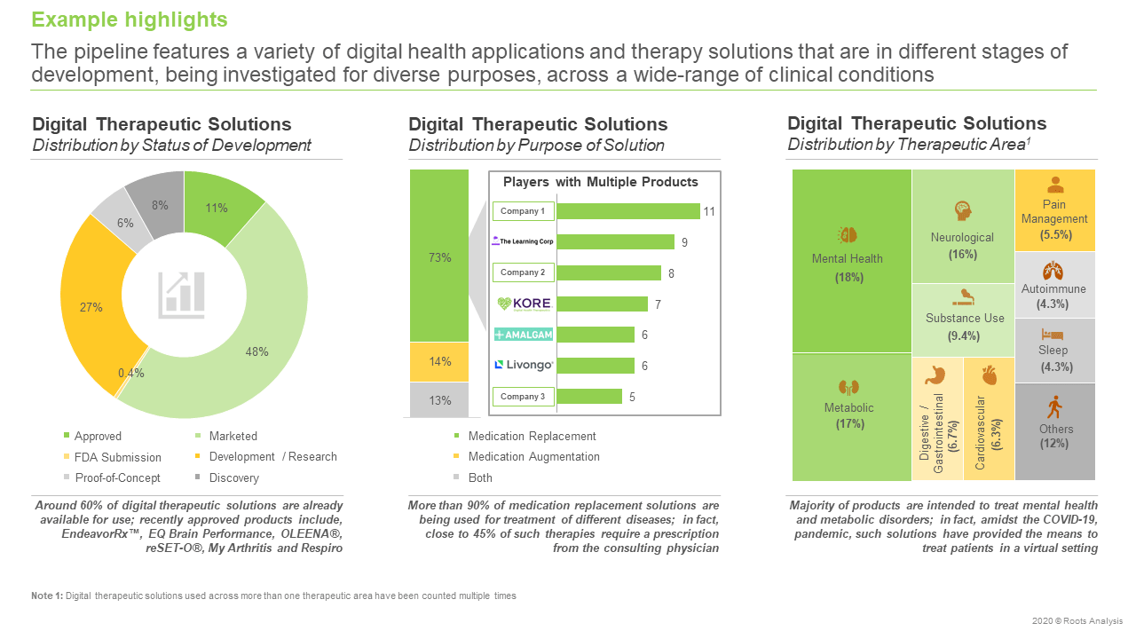 Digital-Health-Market-Pipeline