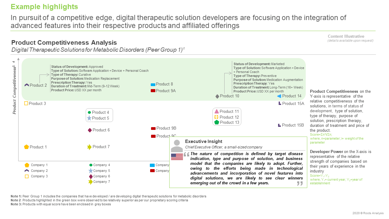Digital-Health-Market-Product-Competitiveness-Analysis