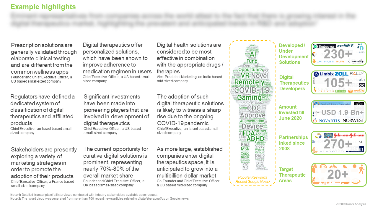 Digital-Health-Market-Target-Therapeutic-Areas
