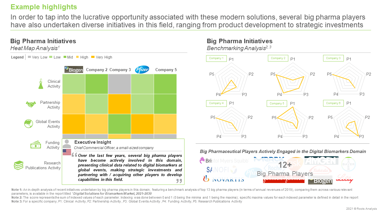 Digital-Solutions-for-Biomarkers-Market-Big-Pharma-Initiative